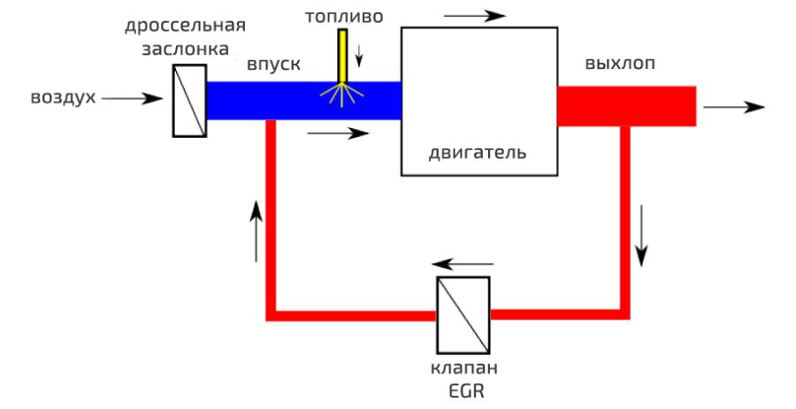 Устройство системы ЕГР